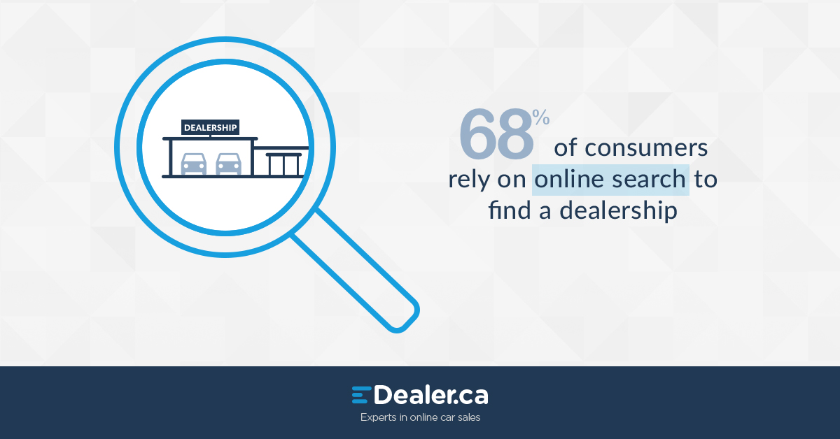 68% of consumers rely on online search to find a dealership