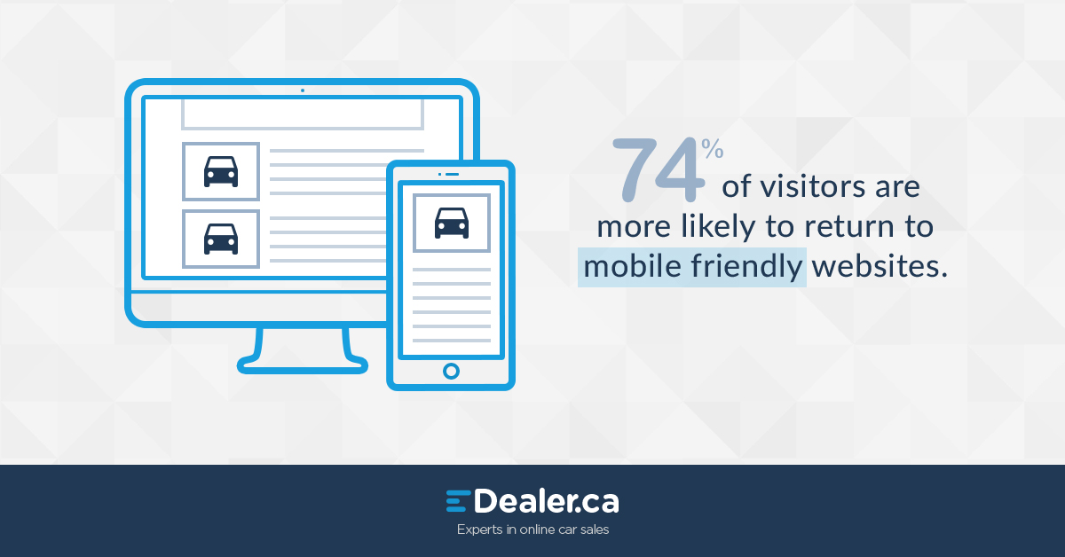 74% of visitors are more likely to return to mobile friendly websites