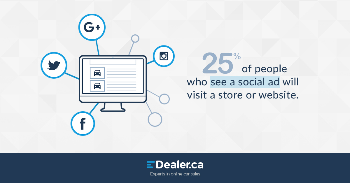 25% of people who see a social ad will visit a store or website