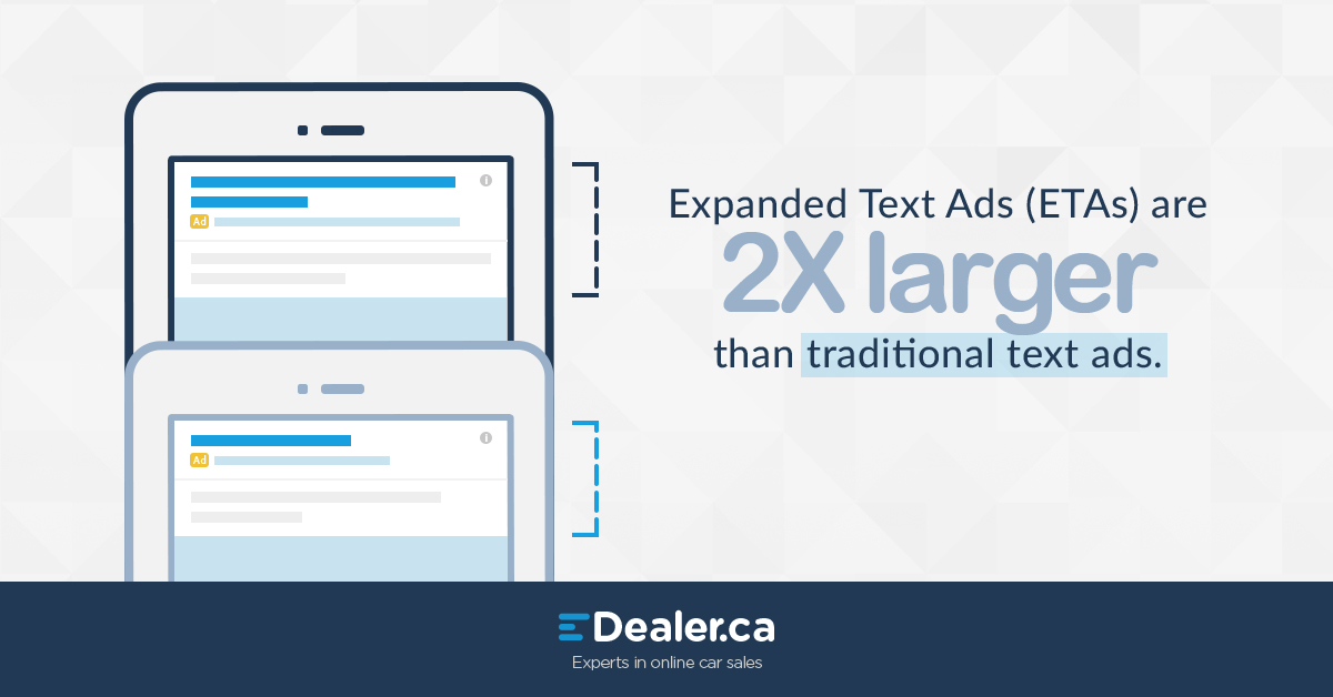 Expanded Text Ads (ETAs) are 2x larger than traditional text ads