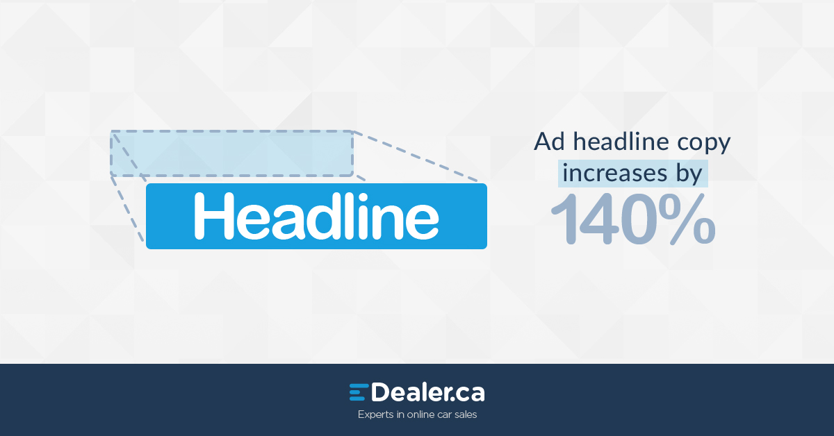 Ad headline copy increases by 140%.