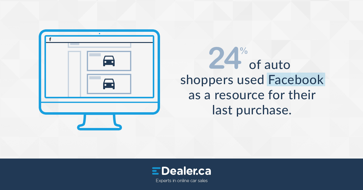24% of auto shopper used Facebook as a resource for their last car purchase