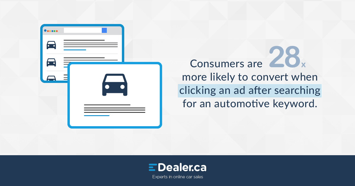 Consumers are 28 times more likely to convert when clicking an ad after searching for an automotive keyword