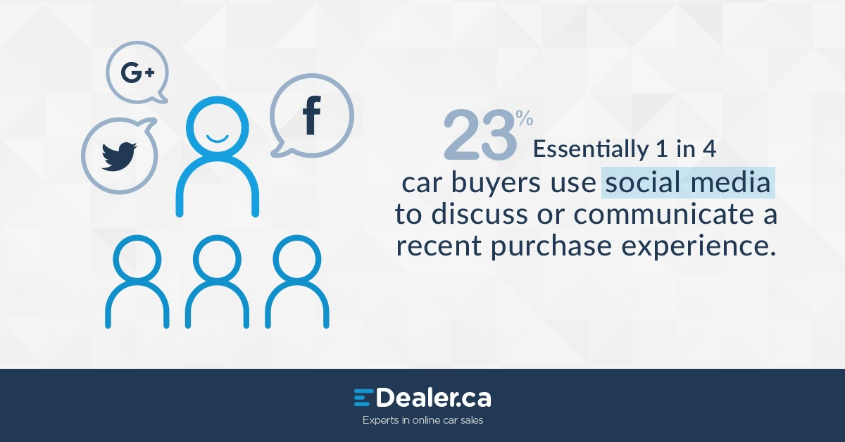 1-in-4 car buyers use social media to discuss a recent purchase experience