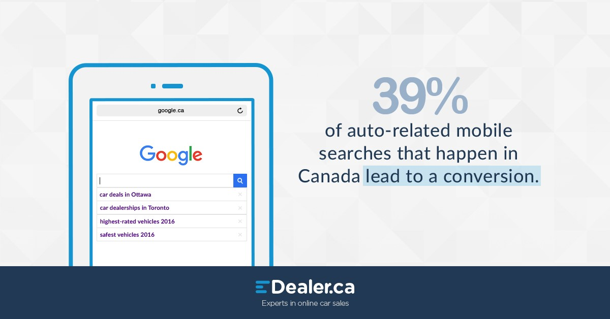 39% of auto-related mobile searches that happen in Canada lead to a conversion