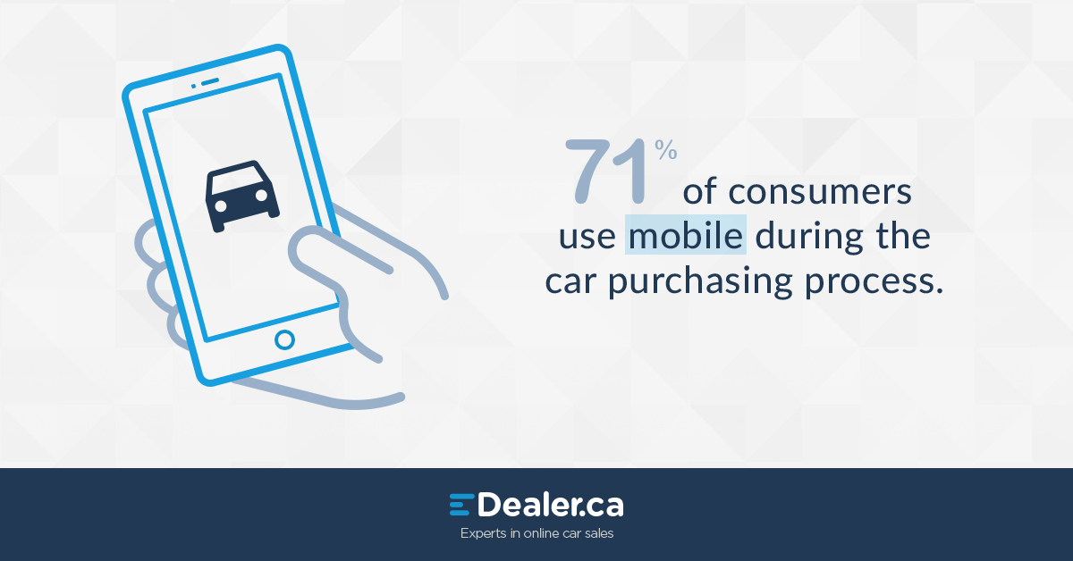 71% of consumers use mobile during the car purchasing process.