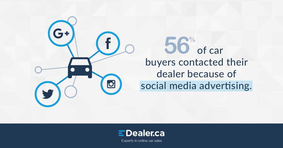 56% of buyers contacted their dealer because of social media advertising.
